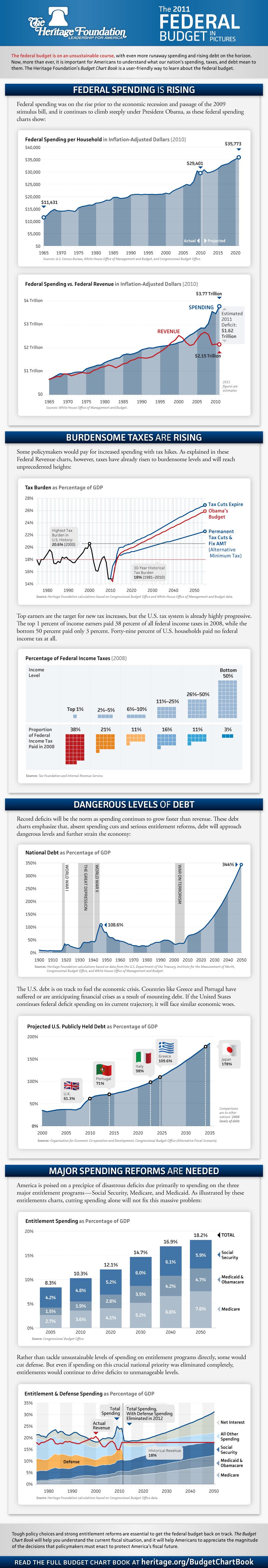 2011 Federal Budget